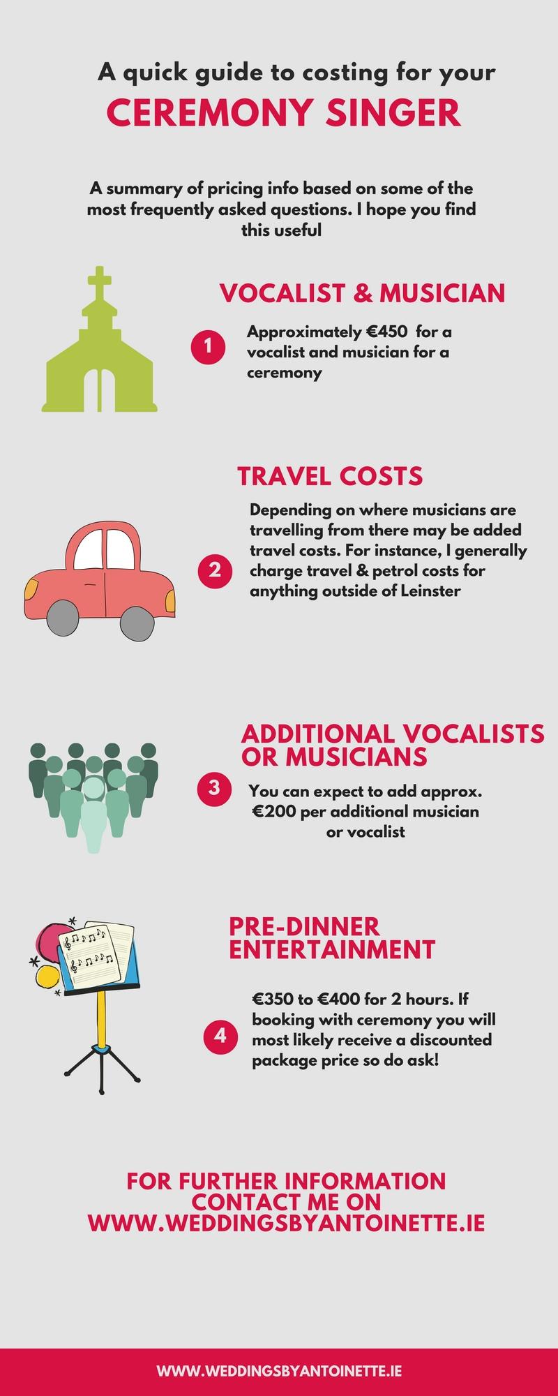 Wedding music costs